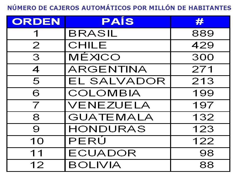 NÚMERO DE CAJEROS AUTOMÁTICOS POR MILLÓN DE HABITANTES