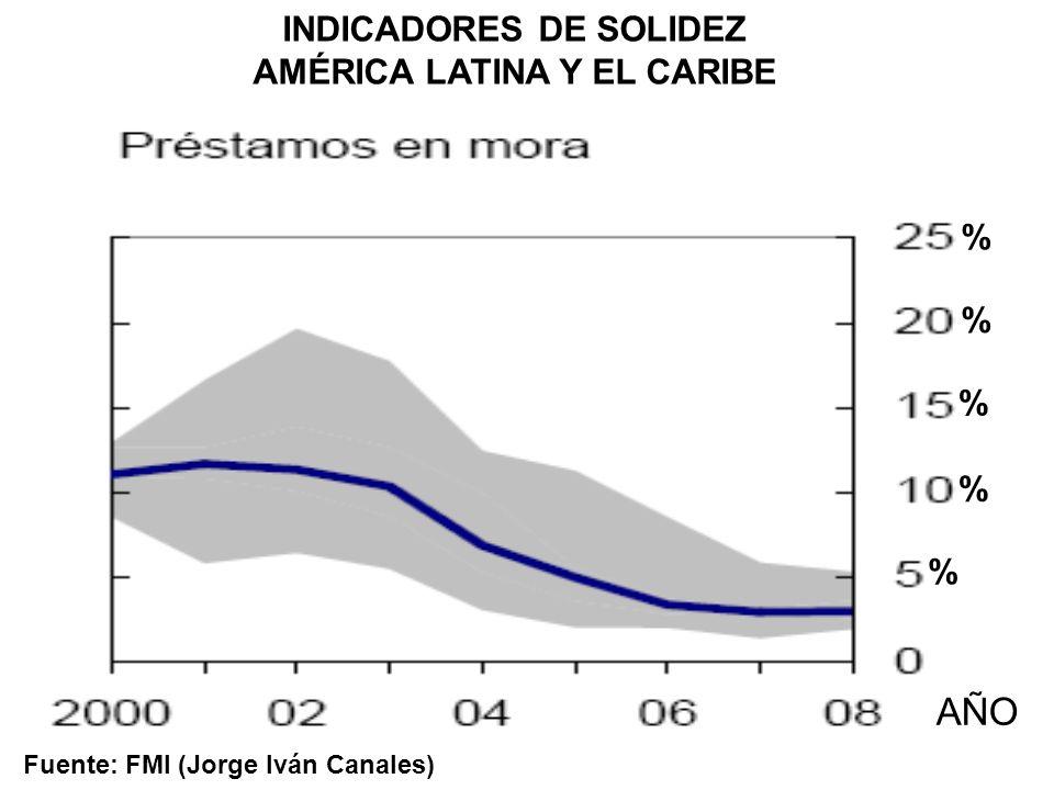 Fuente: FMI (Jorge Iván Canales) AÑO % % % % % INDICADORES DE SOLIDEZ AMÉRICA LATINA Y EL CARIBE