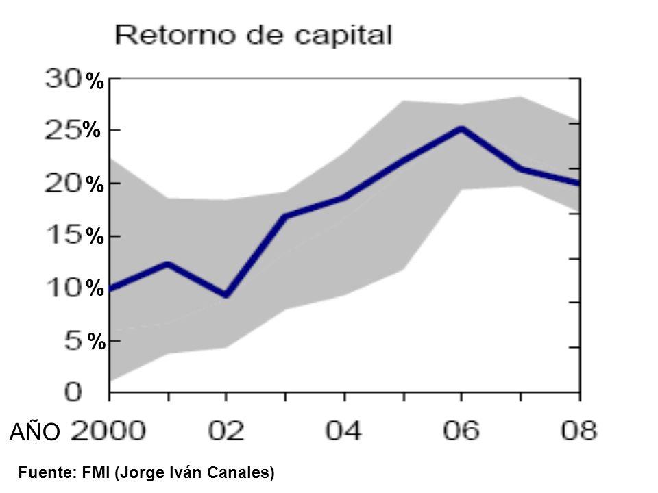 Fuente: FMI (Jorge Iván Canales) % % % % % % AÑO