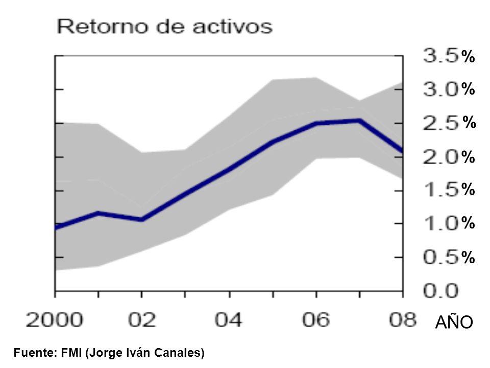 Fuente: FMI (Jorge Iván Canales) % % % % % % % AÑO