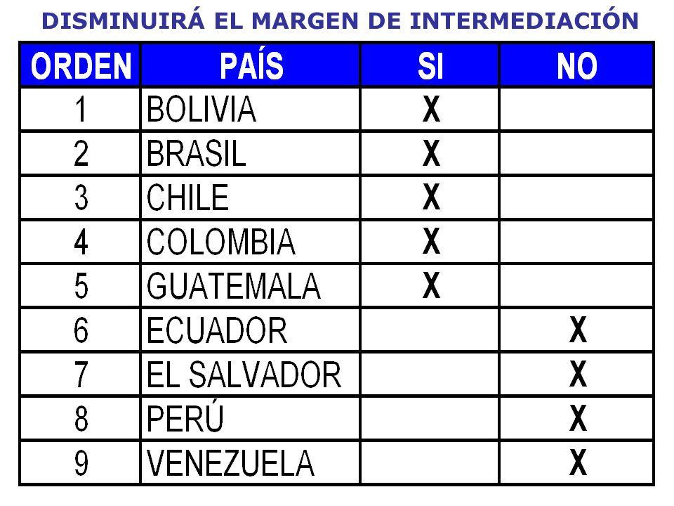 DISMINUIRÁ EL MARGEN DE INTERMEDIACIÓN