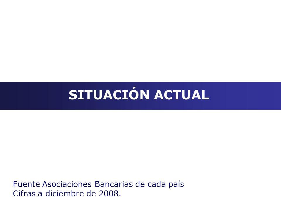SITUACIÓN ACTUAL Fuente Asociaciones Bancarias de cada país Cifras a diciembre de 2008.