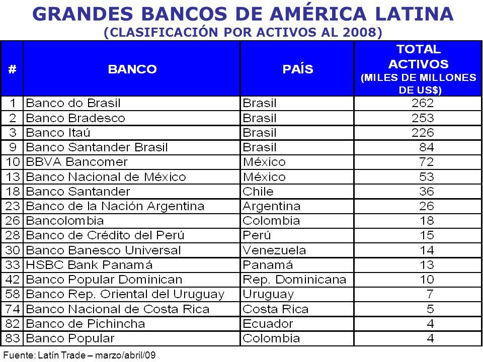GRANDES BANCOS DE AMÉRICA LATINA (CLASIFICACIÓN POR ACTIVOS AL 2008) Fuente: Latín Trade – marzo/abril/09