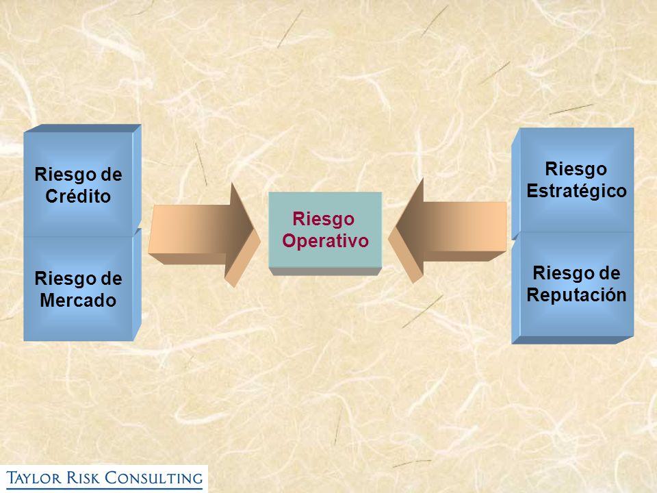 Riesgo de Mercado Riesgo de Crédito Riesgo Operativo Riesgo Estratégico Riesgo de Reputación