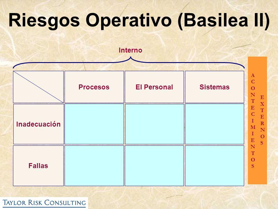 Interno ProcesosEl PersonalSistemas Inadecuación Fallas ACONTECIMIENTOSACONTECIMIENTOS EXTERNOSEXTERNOS Riesgos Operativo (Basilea II)