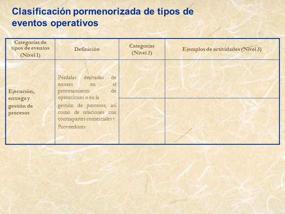 Clasificación pormenorizada de tipos de eventos operativos Categorías de tipos de eventos (Nivel 1) Definición Categorías (Nivel 2) Ejemplos de activi