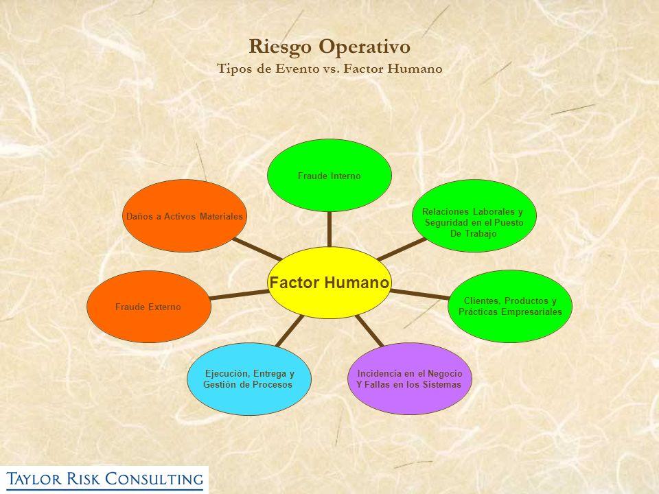 Riesgo Operativo Tipos de Evento vs. Factor Humano Factor Humano Fraude Interno Relaciones Laborales y Seguridad en el Puesto De Trabajo Clientes, Pro