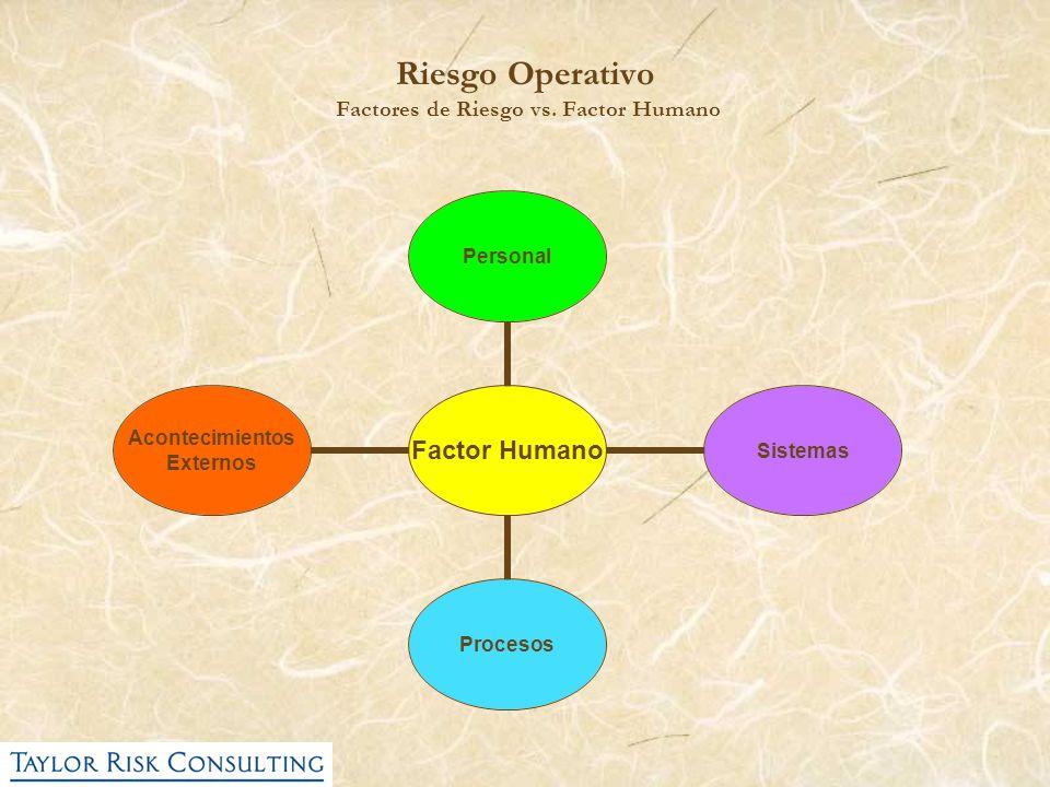 Riesgo Operativo Factores de Riesgo vs. Factor Humano Factor Humano PersonalSistemasProcesos Acontecimientos Externos