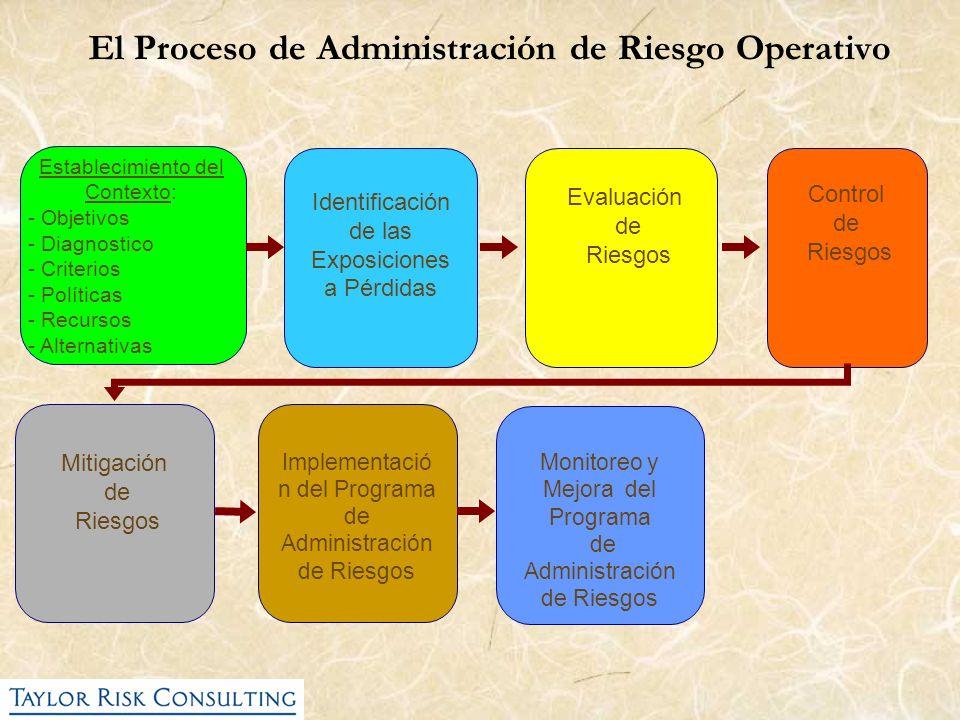 Mitigación de Riesgos Implementació n del Programa de Administración de Riesgos Monitoreo y Mejora del Programa de Administración de Riesgos Estableci
