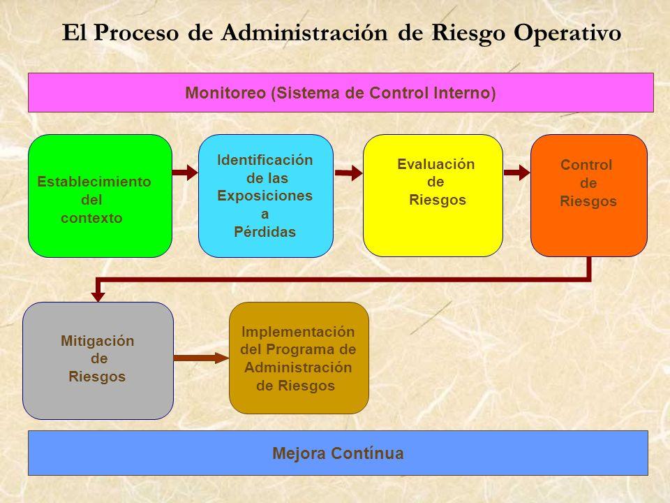 Establecimiento del contexto Mitigación de Riesgos Identificación de las Exposiciones a Pérdidas Evaluación de Riesgos Control de Riesgos El Proceso d