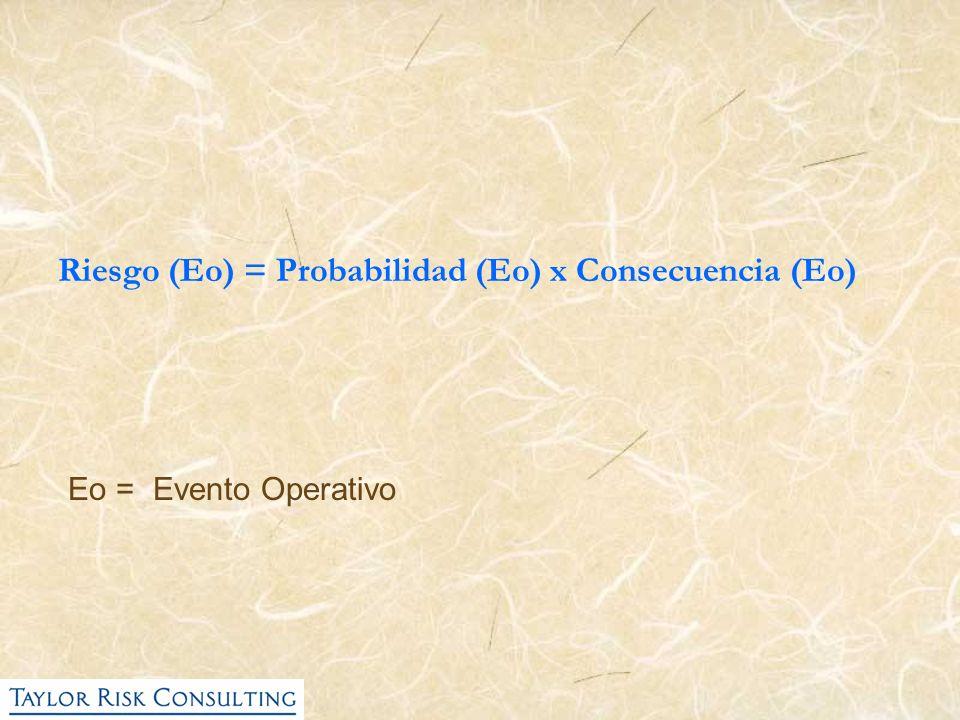 Riesgo (Eo) = Probabilidad (Eo) x Consecuencia (Eo) Eo = Evento Operativo