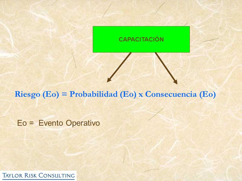 Riesgo (Eo) = Probabilidad (Eo) x Consecuencia (Eo) Eo = Evento Operativo CAPACITACIÓN