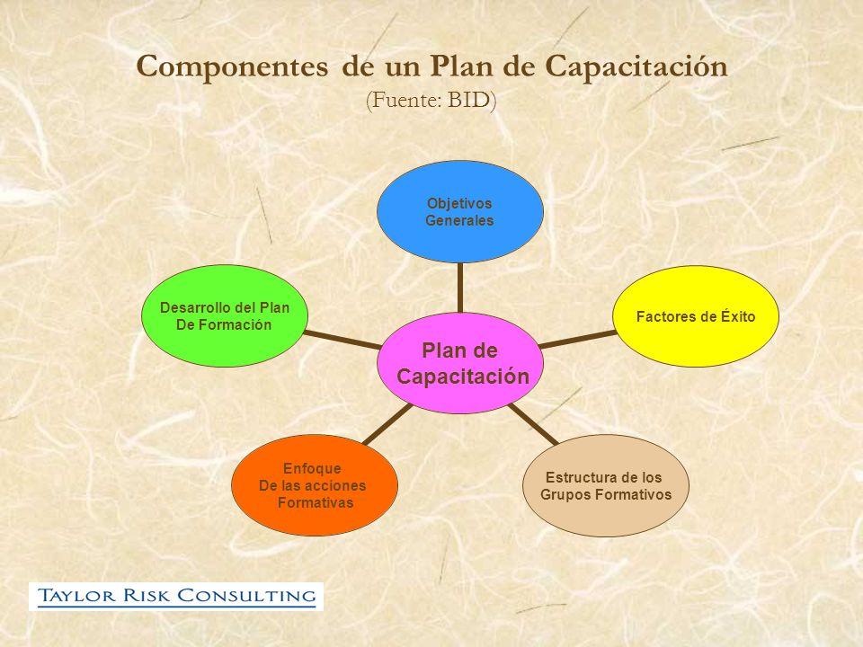 Componentes de un Plan de Capacitación (Fuente: BID) Plan de Capacitación Objetivos Generales Factores de Éxito Estructura de los Grupos Formativos En