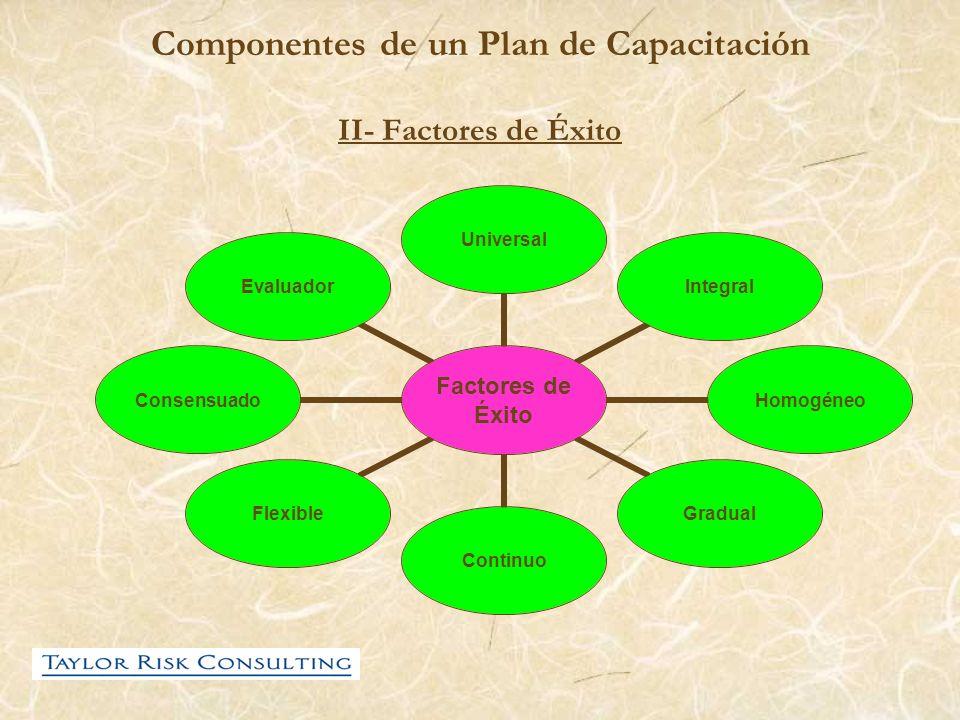 Componentes de un Plan de Capacitación II- Factores de Éxito Factores de Éxito UniversalIntegralHomogéneoGradualContinuoFlexibleConsensuadoEvaluador