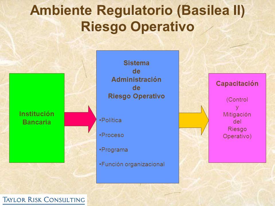 Institución Bancaria Ambiente Regulatorio (Basilea II) Riesgo Operativo Sistema de Administración de Riesgo Operativo Política Proceso Programa Funció