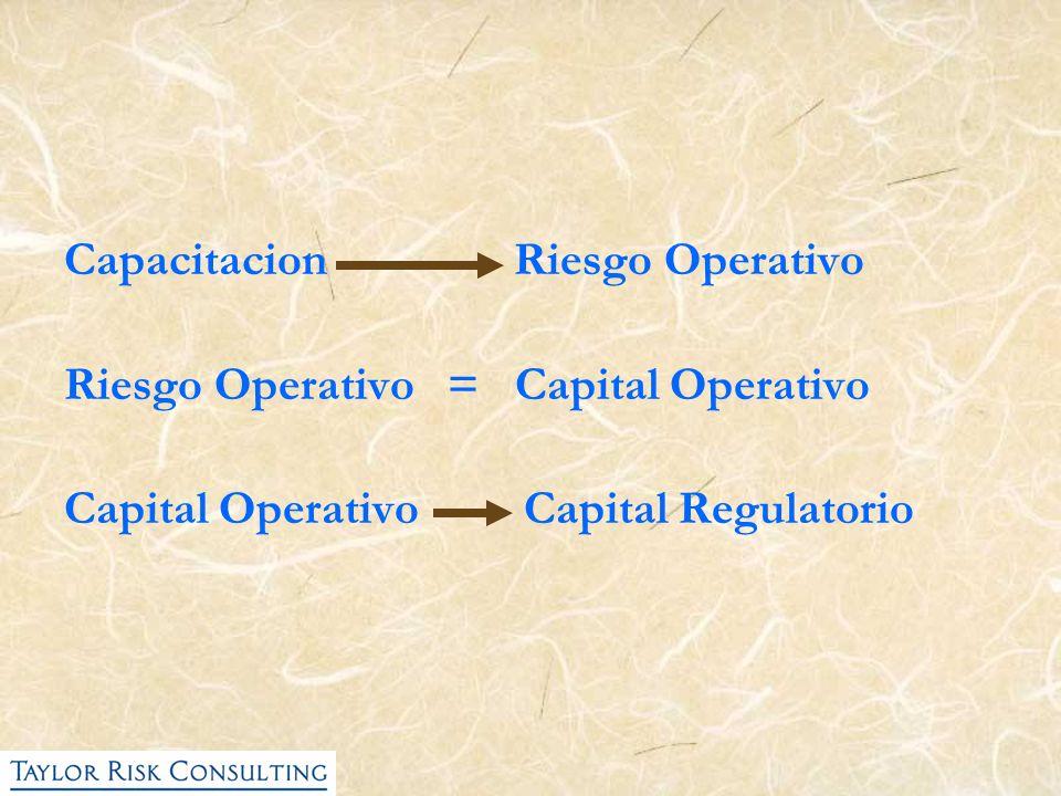 Capacitacion Riesgo Operativo Riesgo Operativo = Capital Operativo Capital Operativo Capital Regulatorio