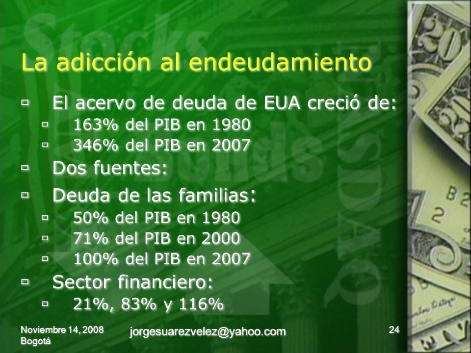 La adicción al endeudamiento El acervo de deuda de EUA creció de: 163% del PIB en 1980 346% del PIB en 2007 Dos fuentes: Deuda de las familias : 50% del PIB en 1980 71% del PIB en 2000 100% del PIB en 2007 Sector financiero: 21%, 83% y 116% El acervo de deuda de EUA creció de: 163% del PIB en 1980 346% del PIB en 2007 Dos fuentes: Deuda de las familias : 50% del PIB en 1980 71% del PIB en 2000 100% del PIB en 2007 Sector financiero: 21%, 83% y 116% Noviembre 14, 2008 Bogotá 24 jorgesuarezvelez@yahoo.com