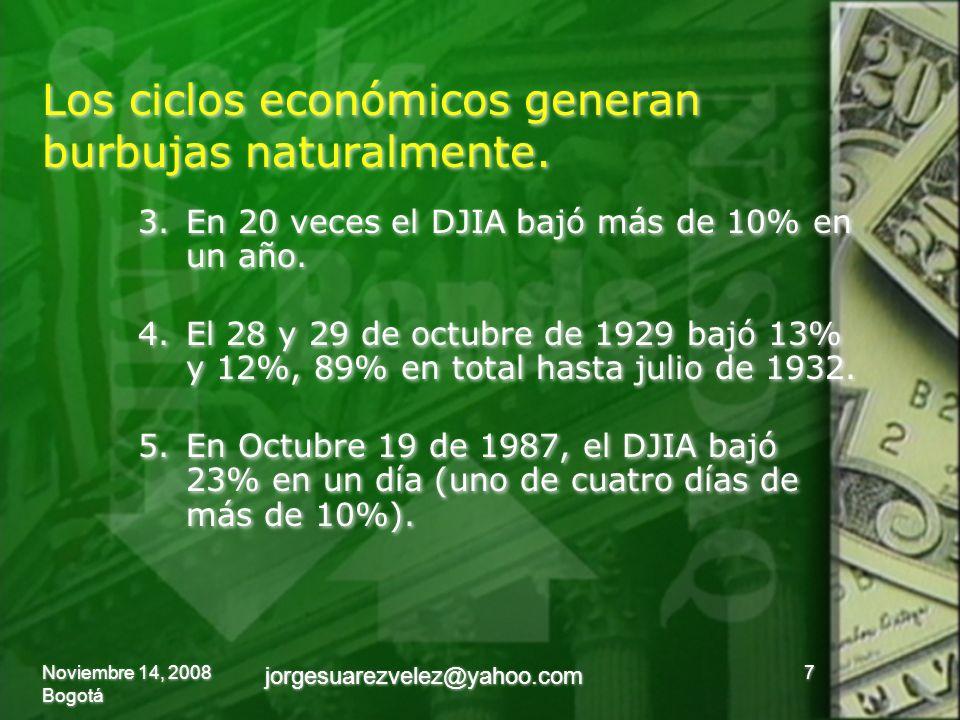 Los ciclos económicos generan burbujas naturalmente. 3.En 20 veces el DJIA bajó más de 10% en un año. 4.El 28 y 29 de octubre de 1929 bajó 13% y 12%,