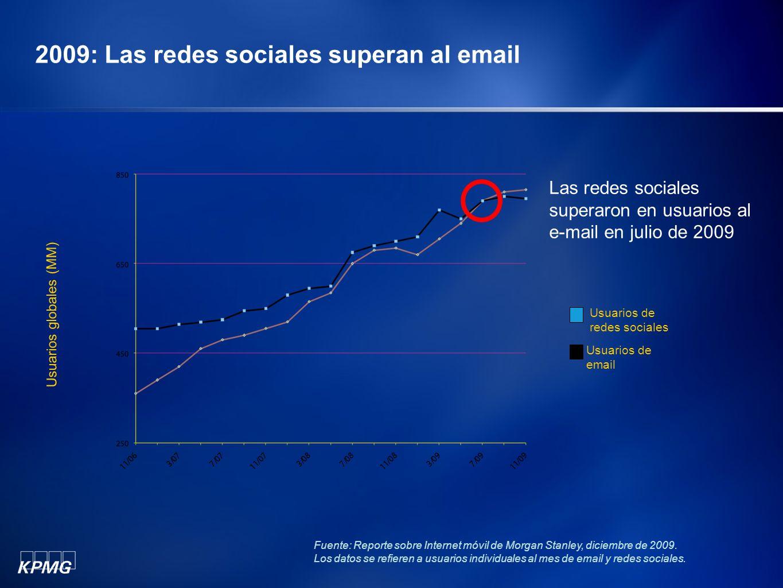 2009: Las redes sociales superan al email Usuarios de email Usuarios de redes sociales Usuarios globales (MM) Las redes sociales superaron en usuarios