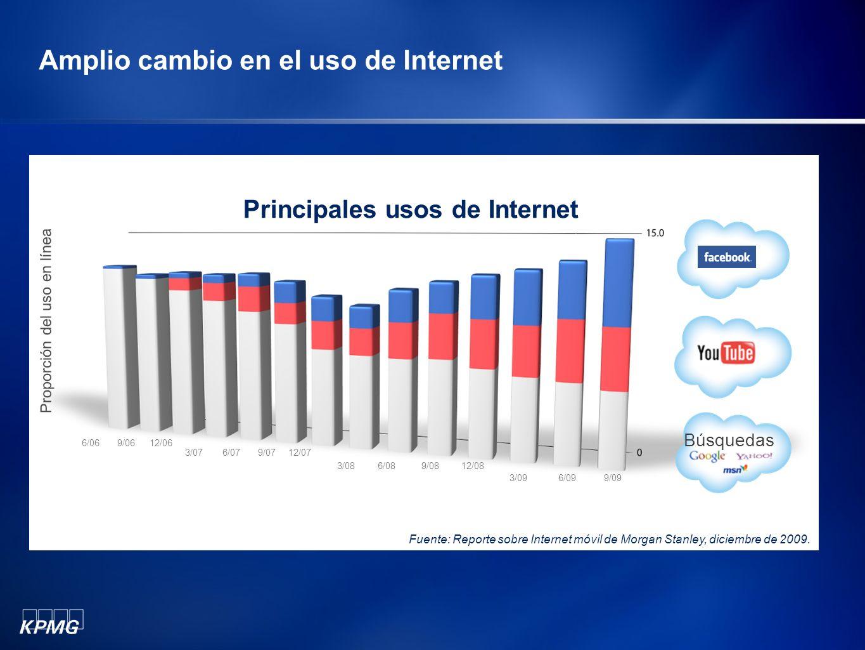 Amplio cambio en el uso de Internet Proporción del uso en línea Principales usos de Internet Búsquedas Fuente: Reporte sobre Internet móvil de Morgan