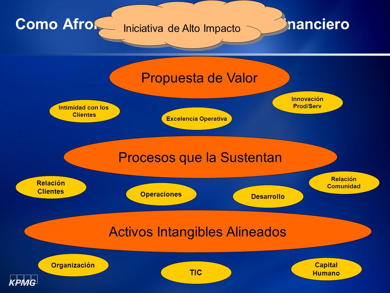 Como Afrontar el CRM en el Sector Financiero Iniciativa de Alto Impacto Propuesta de Valor Intimidad con los Clientes Excelencia Operativa Innovación