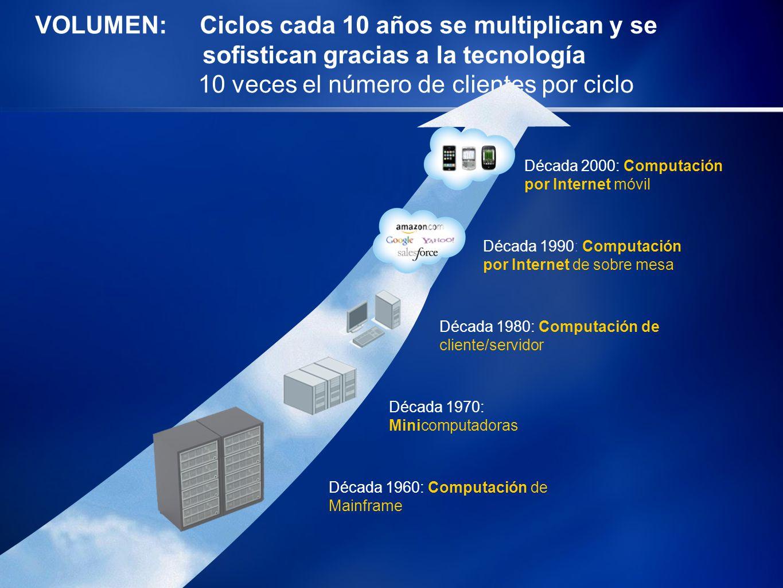 VOLUMEN: Ciclos cada 10 años se multiplican y se sofistican gracias a la tecnología 10 veces el número de clientes por ciclo Década 1980: Computación