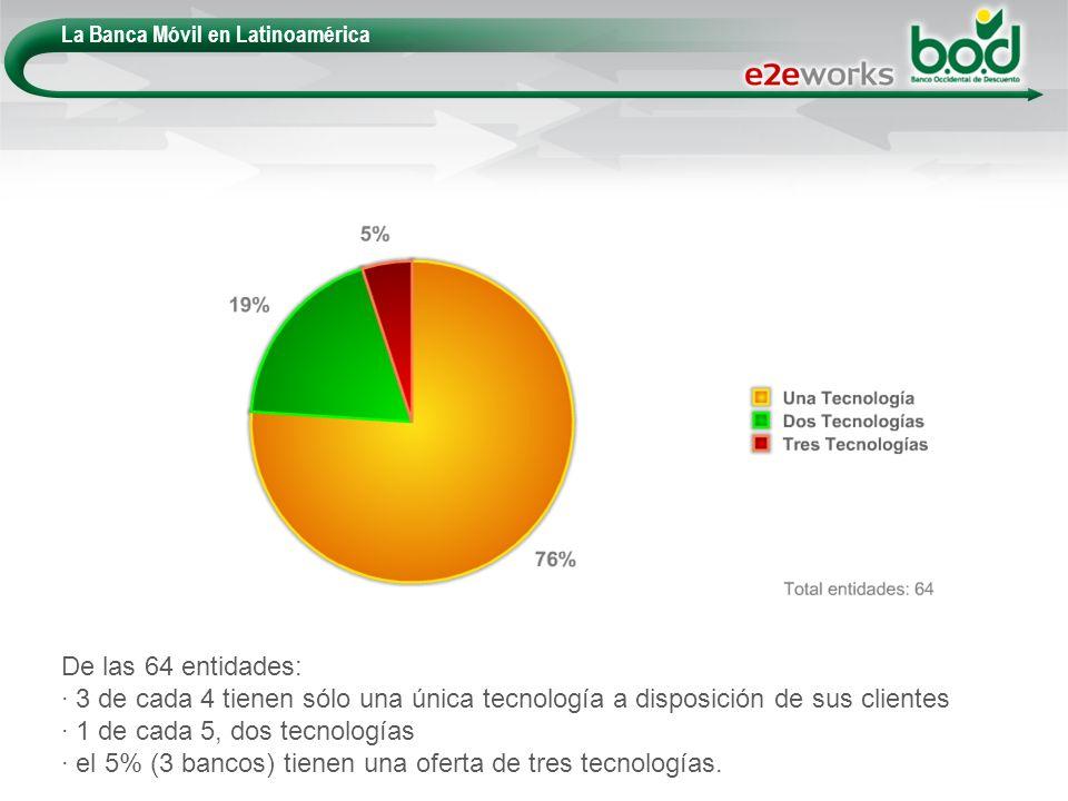 La Banca Móvil en Latinoamérica De las 64 entidades: · 3 de cada 4 tienen sólo una única tecnología a disposición de sus clientes · 1 de cada 5, dos t
