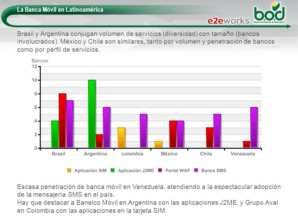 La Banca Móvil en Latinoamérica Escasa penetración de banca móvil en Venezuela, atendiendo a la espectacular adopción de la mensajería SMS en el país.