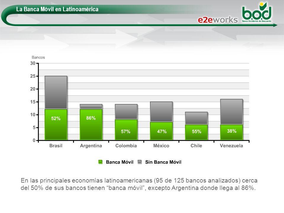 La Banca Móvil en Latinoamérica En las principales economías latinoamericanas (95 de 125 bancos analizados) cerca del 50% de sus bancos tienen banca m