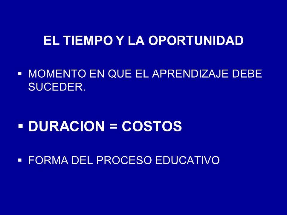 EL TIEMPO Y LA OPORTUNIDAD MOMENTO EN QUE EL APRENDIZAJE DEBE SUCEDER. DURACION = COSTOS FORMA DEL PROCESO EDUCATIVO