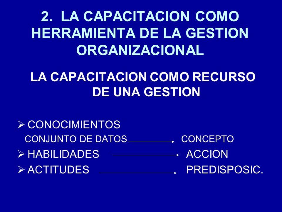 2. LA CAPACITACION COMO HERRAMIENTA DE LA GESTION ORGANIZACIONAL LA CAPACITACION COMO RECURSO DE UNA GESTION CONOCIMIENTOS CONJUNTO DE DATOS CONCEPTO