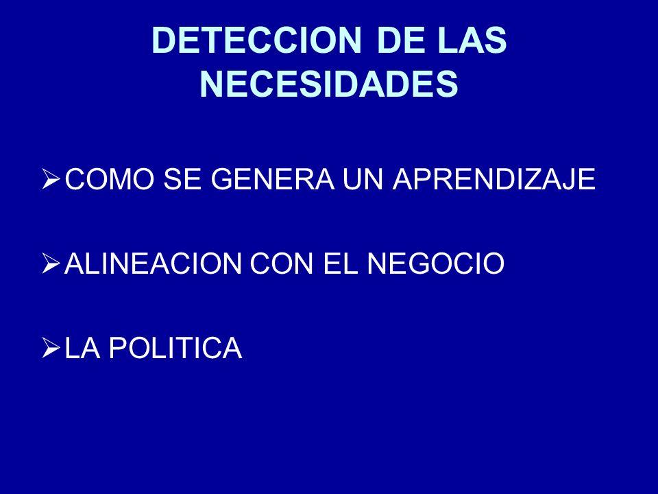 DETECCION DE LAS NECESIDADES COMO SE GENERA UN APRENDIZAJE ALINEACION CON EL NEGOCIO LA POLITICA