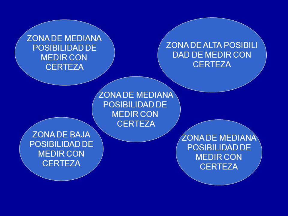 ZONA DE MEDIANA POSIBILIDAD DE MEDIR CON CERTEZA ZONA DE ALTA POSIBILI DAD DE MEDIR CON CERTEZA ZONA DE MEDIANA POSIBILIDAD DE MEDIR CON CERTEZA ZONA