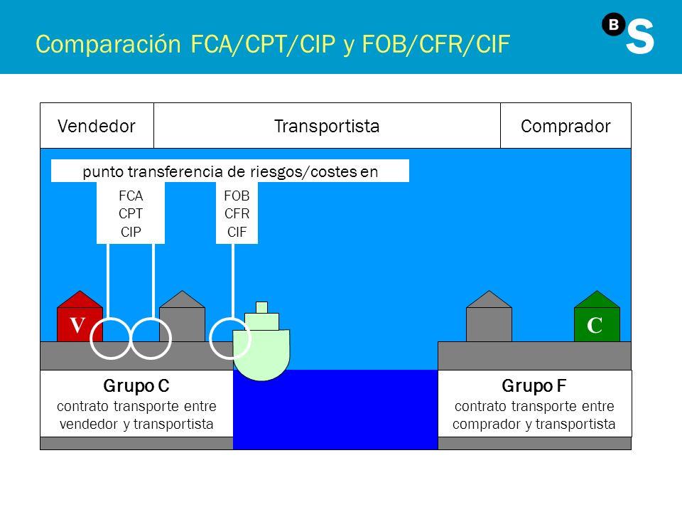 Comparación FCA/CPT/CIP y FOB/CFR/CIF VC VendedorComprador punto transferencia de riesgos/costes en Transportista FOB CFR CIF FCA CPT CIP Grupo C cont