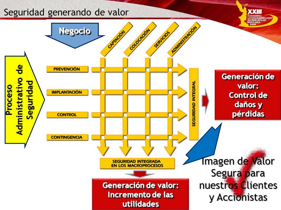 Proceso Administrativo de Seguridad NegocioNegocio Seguridad generando de valor Generación de valor: Control de daños y pérdidas Generación de valor: