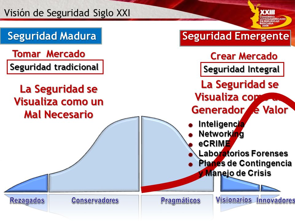 Seguridad Madura Tomar Mercado Seguridad tradicional Seguridad Emergente Crear Mercado Seguridad Integral Visión de Seguridad Siglo XXI La Seguridad s