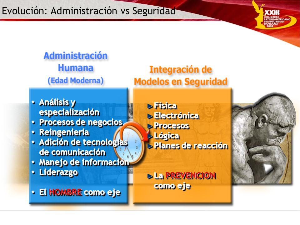 Evolución: Administración vs Seguridad Análisis y especialización Análisis y especialización Procesos de negocios Procesos de negocios Reingeniería Re