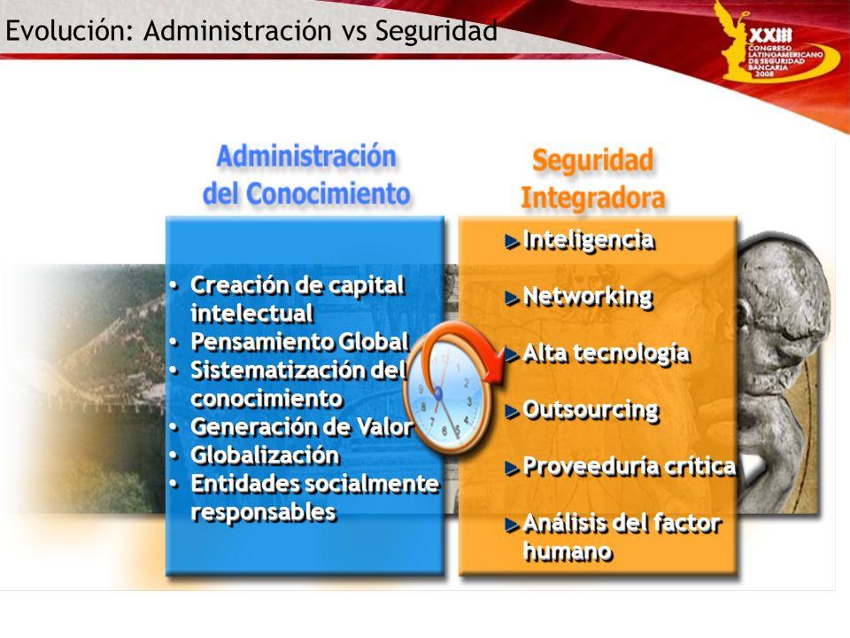 Evolución: Administración vs Seguridad Creación de capital intelectual Creación de capital intelectual Pensamiento Global Pensamiento Global Sistemati