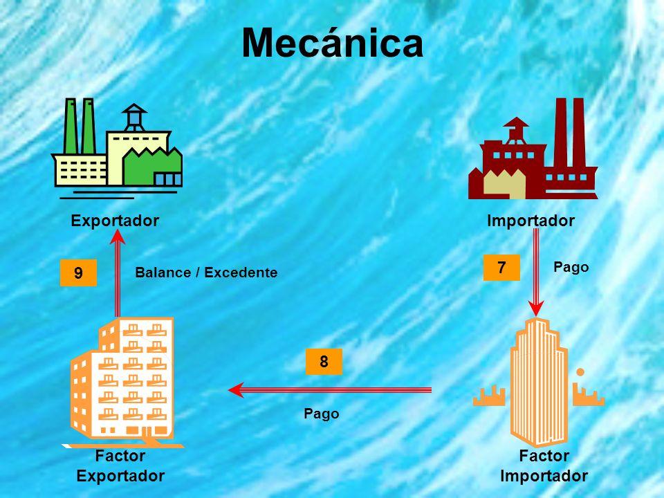Mecánica Exportador Factor Exportador Factor Importador 6 5 4 Copia Factura Anticipo / Financiamiento (80%)