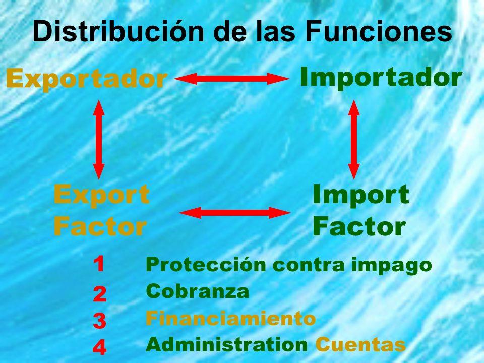 Mecánica ExportadorImportador Factor Exportador Factor Importador 9 7 8 Pago Balance / Excedente