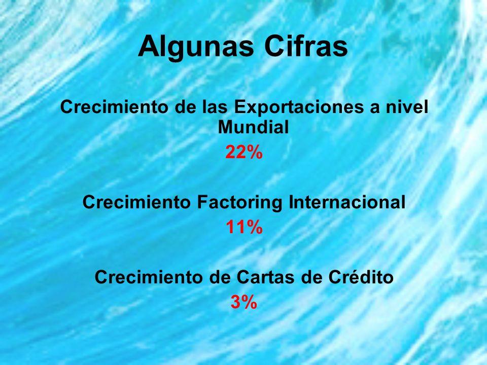 Algunas Cifras Crecimiento de las Exportaciones a nivel Mundial 22% Crecimiento Factoring Internacional 11% Crecimiento de Cartas de Crédito 3%