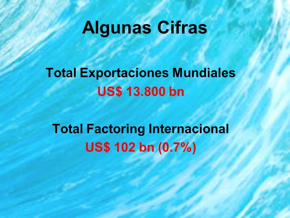 Algunas Cifras Total Exportaciones Mundiales US$ 13.800 bn Total Factoring Internacional US$ 102 bn (0.7%)