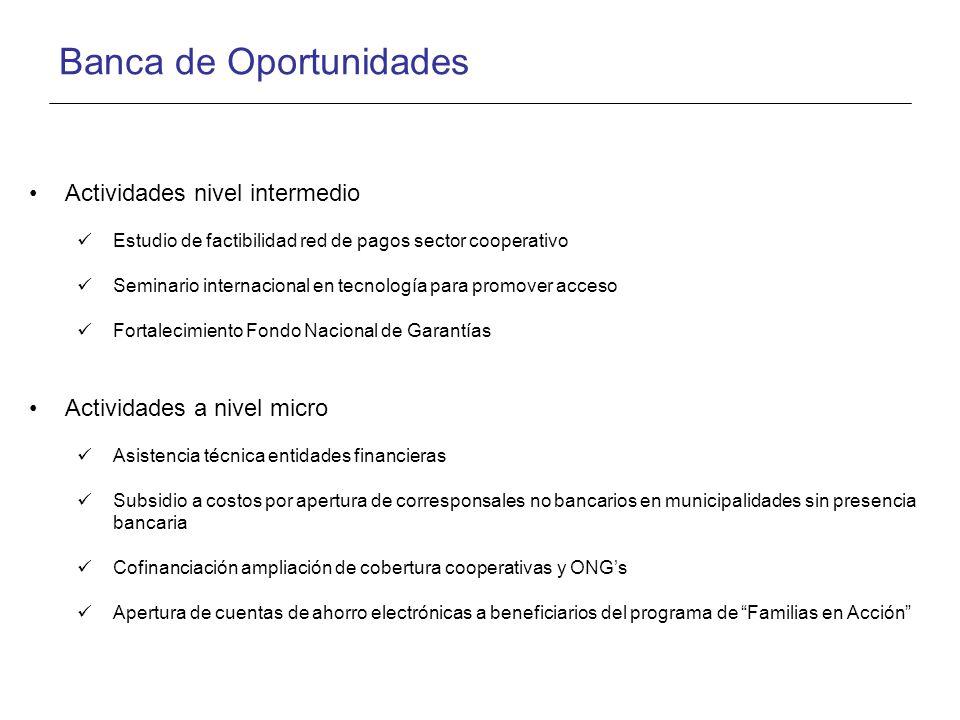 Banca de Oportunidades Actividades nivel intermedio Estudio de factibilidad red de pagos sector cooperativo Seminario internacional en tecnología para