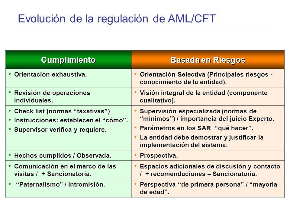 Evolución de la regulación de AML/CFT Cumplimiento Basada en Riesgos Orientación exhaustiva. Orientación exhaustiva. Orientación Selectiva (Principale