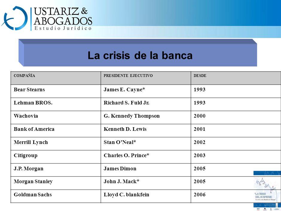 La crisis de la banca Top Subprime Prestamistas en 2006 RankingPrestamista Acción Dónde están ahora? 1. Wells Fargo 13.0% Fuera del subprime 2. HSBC 8