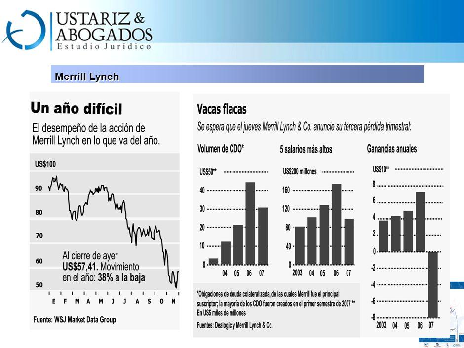 Precio de los inmuebles Obligaciones de Deuda Colateralizada Mercado de Capitales Creció el 50%. Igual la oferta inmobiliaria Utilizadas para disminui