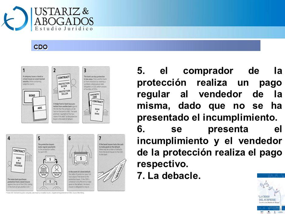 CDO 3. El banco puede adquirir protección de la cobertura que ofreció a través de un instrumento sintético, creado con un parámetro idéntico. 4. Comie