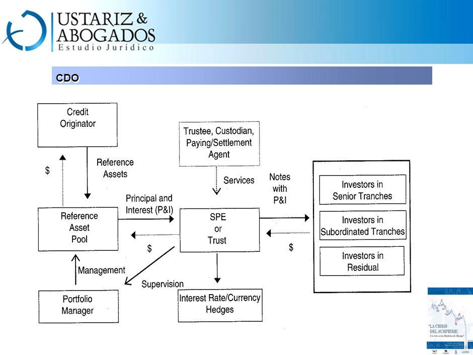 CDO 5. el comprador de la protección realiza un pago regular al vendedor de la misma, dado que no se ha presentado el incumplimiento. 6. se presenta e