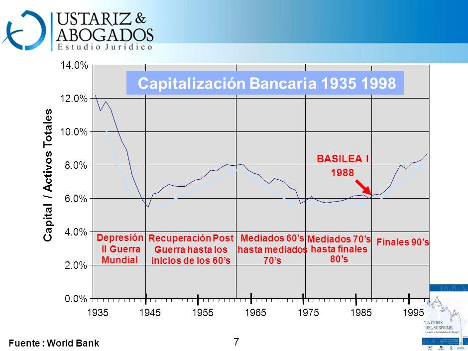 Desarrollo histórico de las burbujas financieras 172016361927-2919701985-891992-971995-00 La Burbuja de los Tulipanes. La Burbuja del Mar del Sur. La