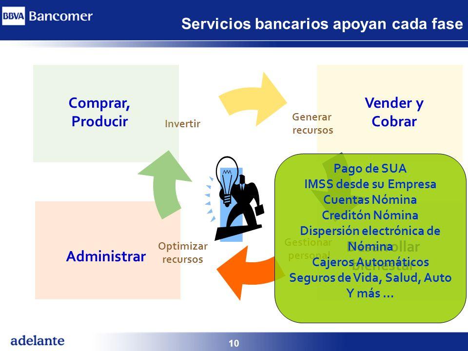 10 Servicios bancarios apoyan cada fase Generar recursos Desarrollar bienestar Invertir Administrar Gestionar personal Optimizar recursos Vender y Cob